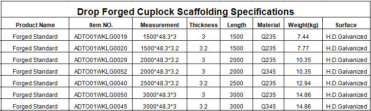 Hot dipped galvanized cuplock scaffolding specifications
