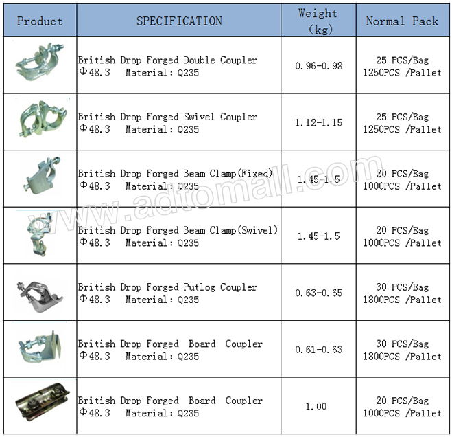 drop forged coupler specifications
