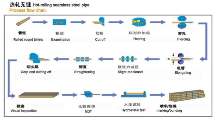 seamless steel boiler tube product process